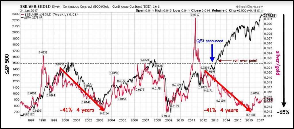 Silver:Gold vs SP400 Chart