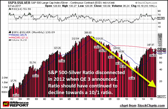 SP500 Silver Ratio Long Term