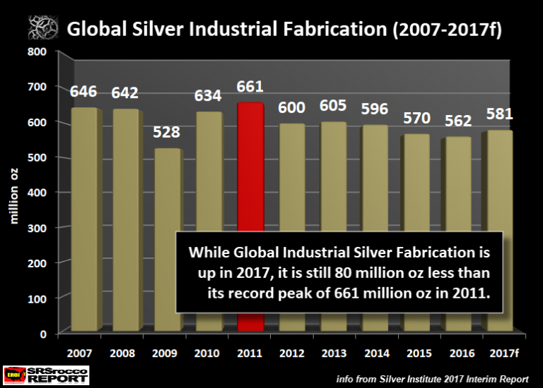 Global Silver Industrial Fabrication (2007-2017f)