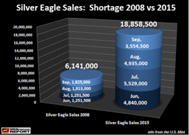 Silver Eagles Shortage