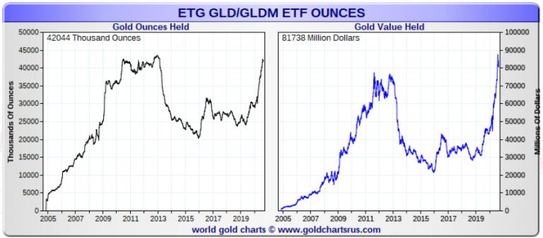 GLD ETF Chart