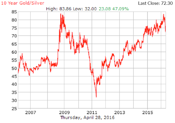 10 Year Gold/Silver Highs and Lows
