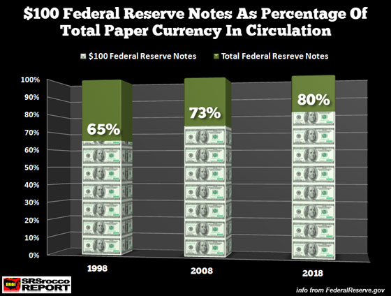 $100 Federal Reserve Notes as Percentage of Total Paper Currency in Circulation