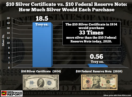 $10 Silver Certificate vs. $10 Federal Reserve Note: How Much Silver Would Each Purchase