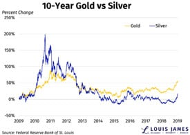 10 Year Gold vs Silver