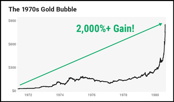 The 1970s Gold Bubble