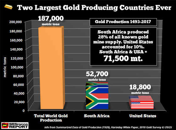 Two Largest Gold Producing Countries Ever