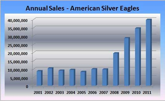 American Silver Eagle Coin Sales