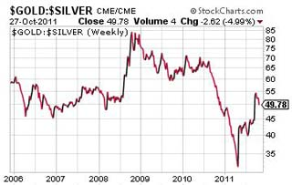 Silver set to outperform gold