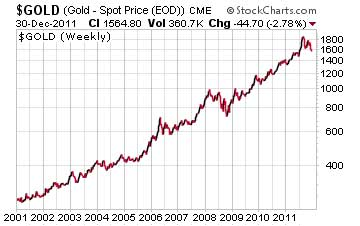 Gold spot price in 2011