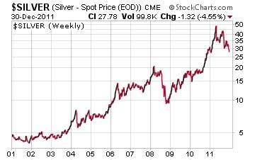 Silver spot price in 2011