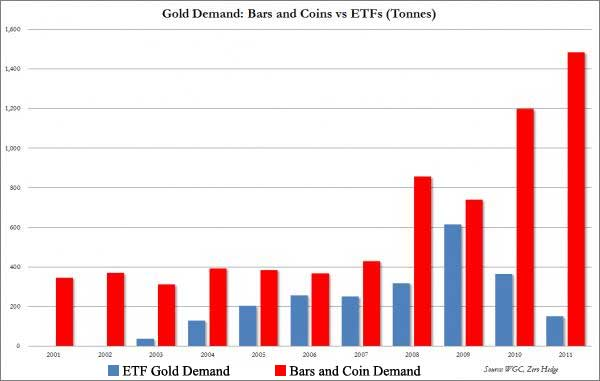 Demand for gold bars and coins rises