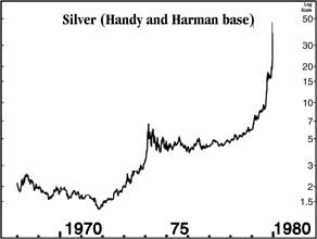 Silver prices steadily rose from 1965-1980