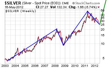Silver spot price in 2012