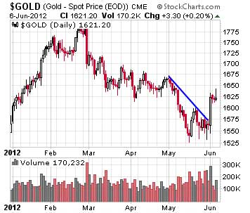 Gold prices soared to start the month