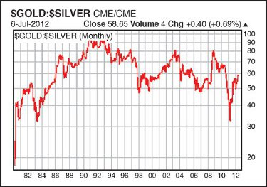 The gold:silver ratio has trended mostly higher since May 2011