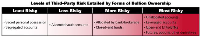 Levels of third-party risk entailed by forms of bullion ownership