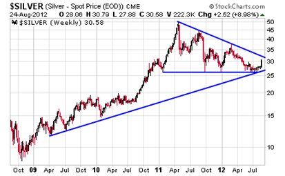 This four-year weekly chart of silver shows that prices are on the verge of breaking out of a massive triangle pattern