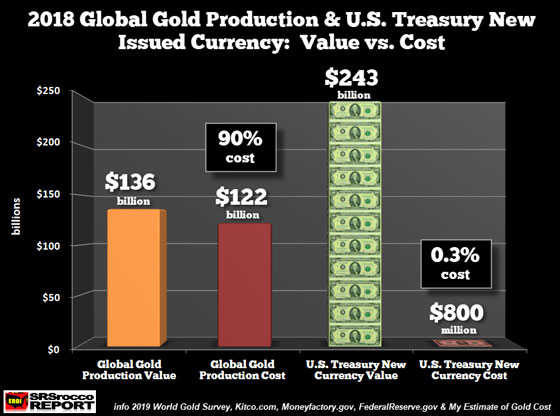 2018 Global Gold Production & U.S. Treasury new Issued Currency: Value vs. Cost