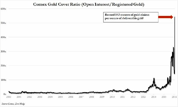 Comext Gold Cover Ratio