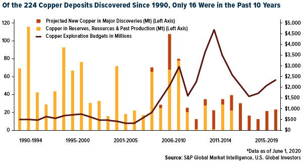 Of the 224 Coper Deposits Discovered Since 1990, Only 16 Were in the Past 10 Years (Chart)