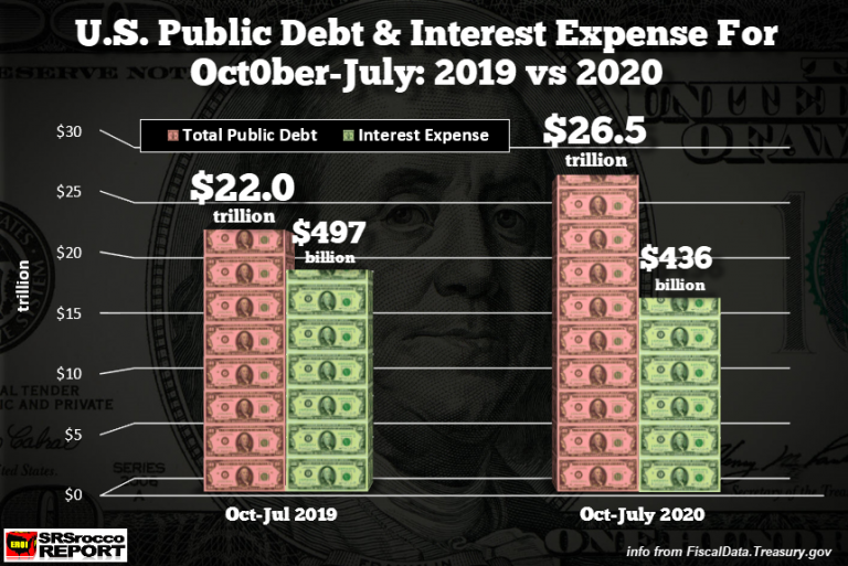 3 US Public Debt Interest Expense OCT JUL 2019 vs 2020