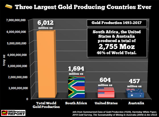 Three Largest Gold Producing Countries Ever (Ounces)