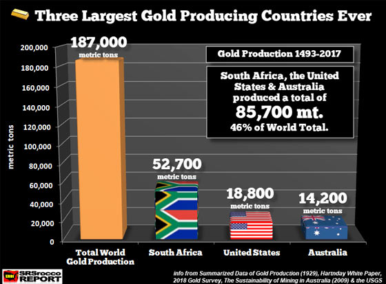 Three Largest Gold Producing Countries Ever (Tons)