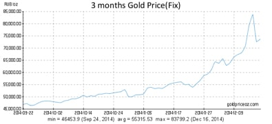 Gold bullion is skyrocketing