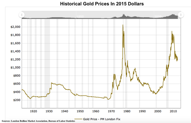 See The Adjacent Chart Which Shows Historical Gold Prices In 2017 Dollars According To Bureau Of Labor Statistics Measures Have Been Modified Over