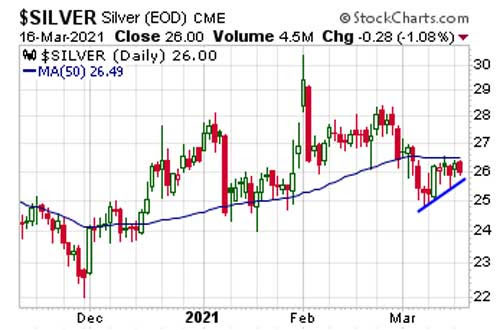 50 day moving average of silver