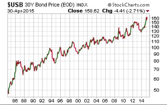 Bond Price