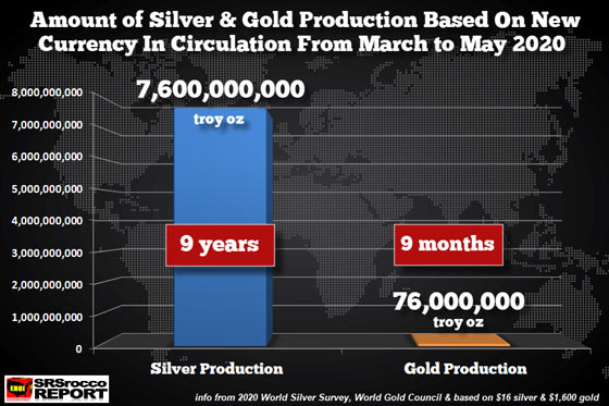 Amount of Silver & Gold Production Based On New Currency in Circulation from March to May 2020
