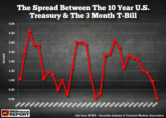 The Spread Between the 10 Year U.S. Treasury & The 3 Month T-Bill