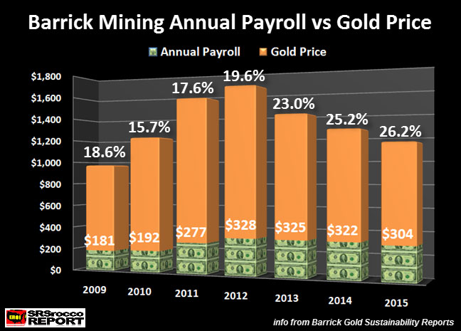Barrick Mining Annual Payroll vs Gold Price