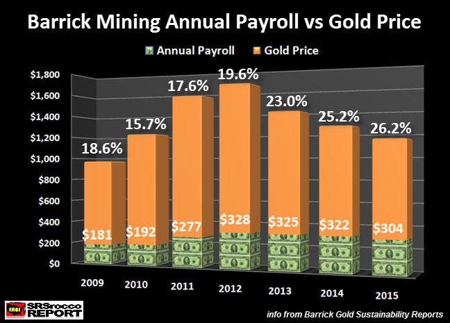 Barrick Mining Annual Payroll vs Gold Price