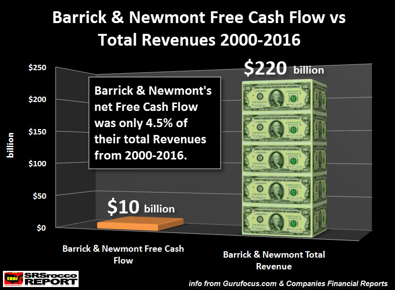 Barrick & Newmont Free Cash Flow vs Total Revenues 2000-2016