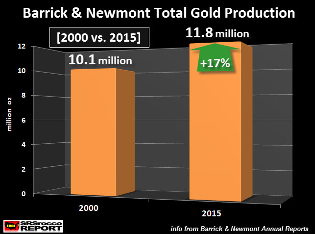 Barrick & Newmont Total Gold Production