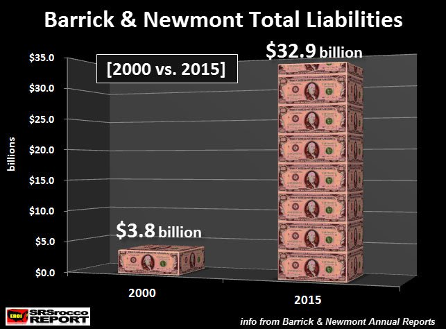 Barrick & Newmont Total Liabilities