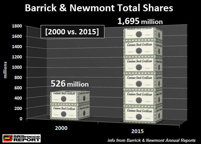 Barrick & Newmont Total Shares