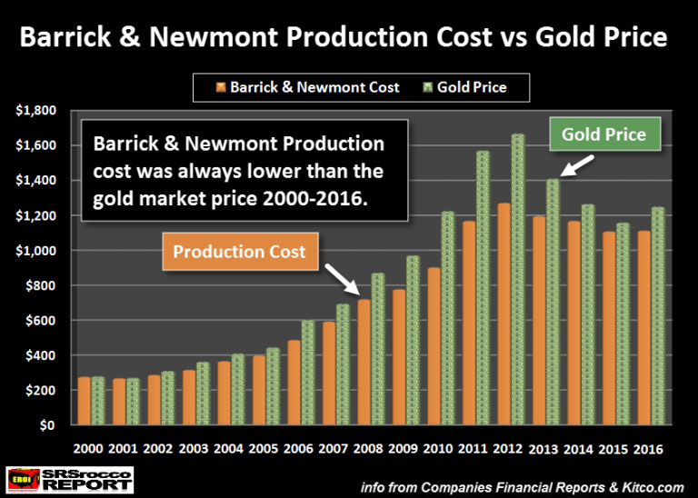 Barrick Newomnt Production Cost vs Gold Price