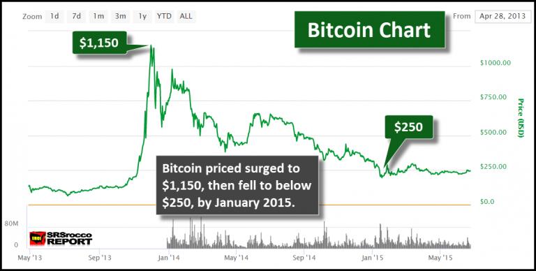 Bitcoin 2013-2015 Chart