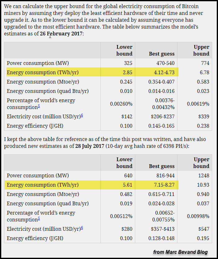 Bitcoin Energy Consumption Bevand