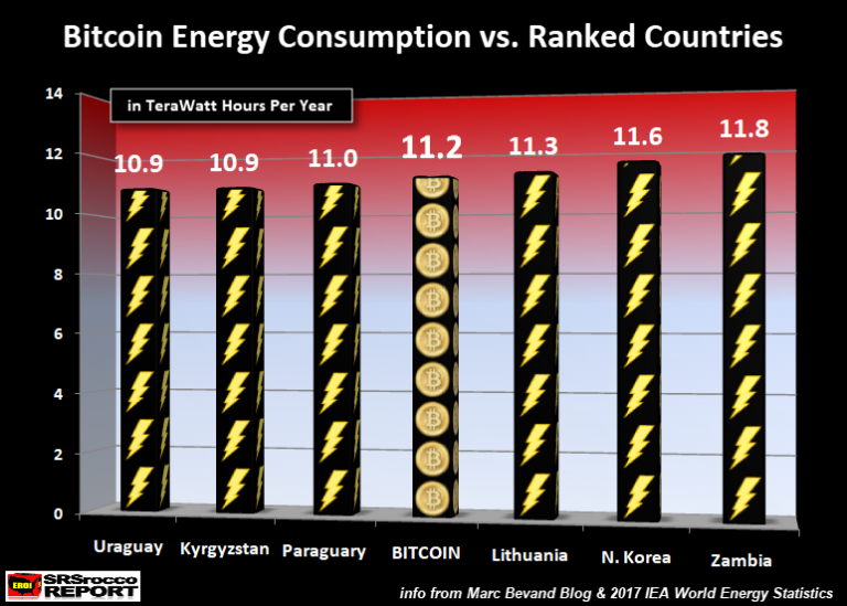 Bitcoin Energy Consumption vs Ranked Countries