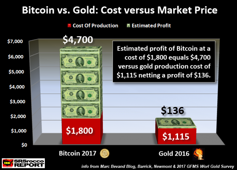 Bitcoin vs Gold Cost vs Market Price