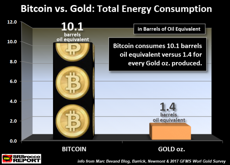 Bitcoin vs Gold Total Energy Consumed