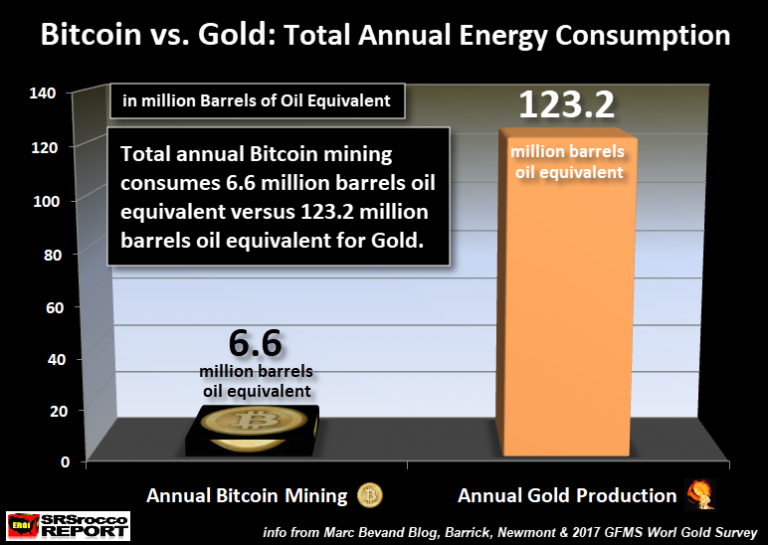Bitcoin vs Gold Total Annual Energy Consumption NEWER