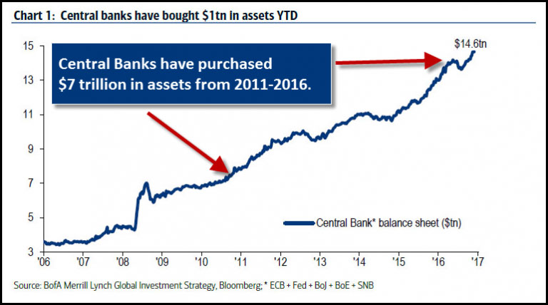 Chart 1: Central Banks have Bought $1tn in assets YTD