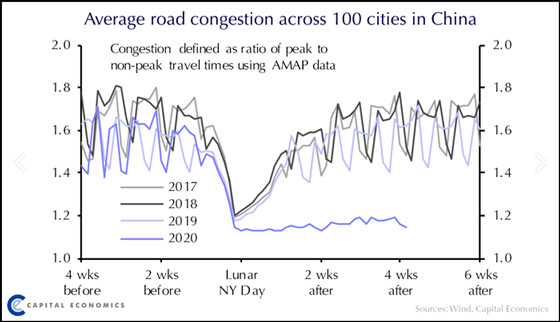 Average Road Congestion Across 100 Cities in China
