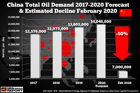 China Total Oil Demand 2017-2020 Forecast & Estimated Decline February 2020